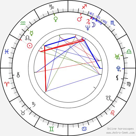 Jimmy Victor Kelly birth chart, Jimmy Victor Kelly astro natal horoscope, astrology