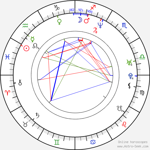 Karel Žalud birth chart, Karel Žalud astro natal horoscope, astrology