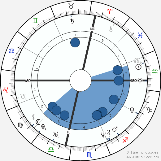 Karin Aparo wikipedia, horoscope, astrology, instagram