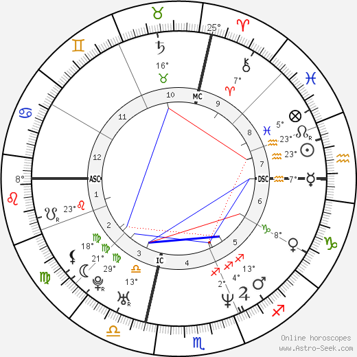 Karin Aparo birth chart, biography, wikipedia 2019, 2020