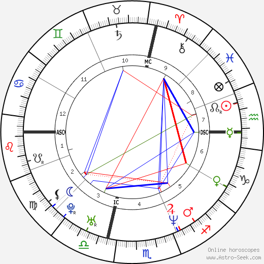 Karin Aparo birth chart, Karin Aparo astro natal horoscope, astrology
