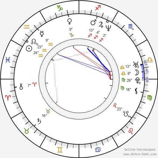 Kris Aquino birth chart, biography, wikipedia 2020, 2021
