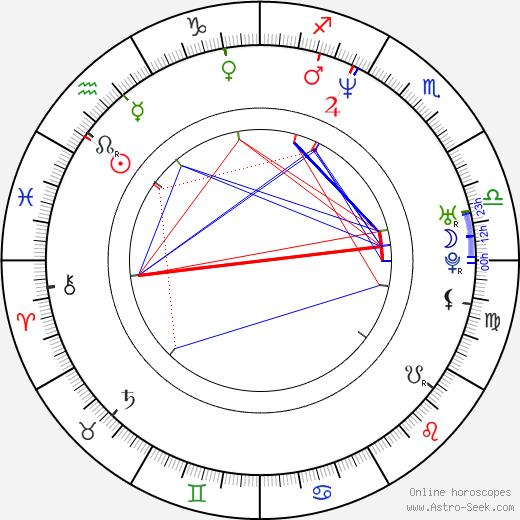 Kris Aquino birth chart, Kris Aquino astro natal horoscope, astrology