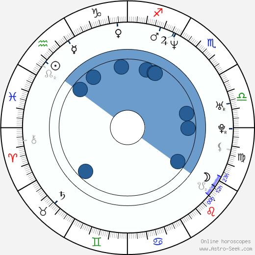Lorena Rojas wikipedia, horoscope, astrology, instagram