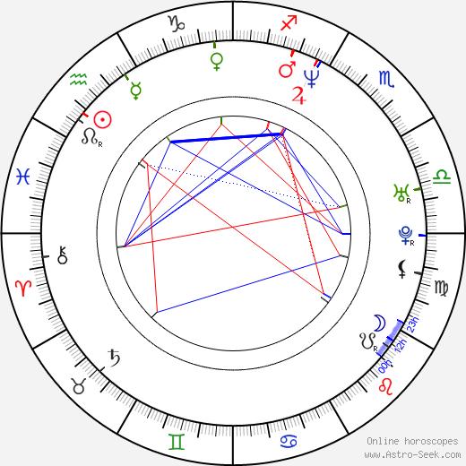 Lorena Rojas astro natal birth chart, Lorena Rojas horoscope, astrology