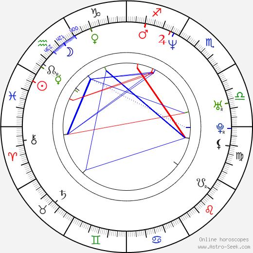 Melinda Messenger birth chart, Melinda Messenger astro natal horoscope, astrology