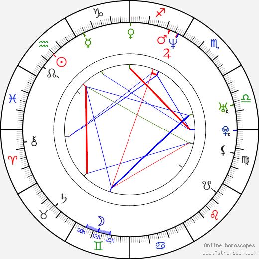 Michael A. Goorjian astro natal birth chart, Michael A. Goorjian horoscope, astrology