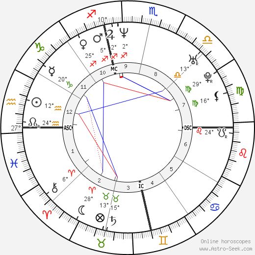 Michael C. Hall birth chart, biography, wikipedia 2019, 2020