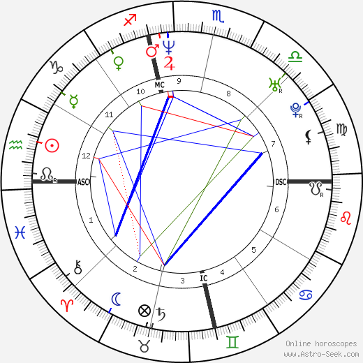Michael C. Hall astro natal birth chart, Michael C. Hall horoscope, astrology