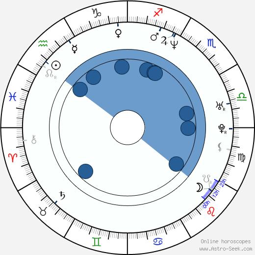 Michael Dietz wikipedia, horoscope, astrology, instagram
