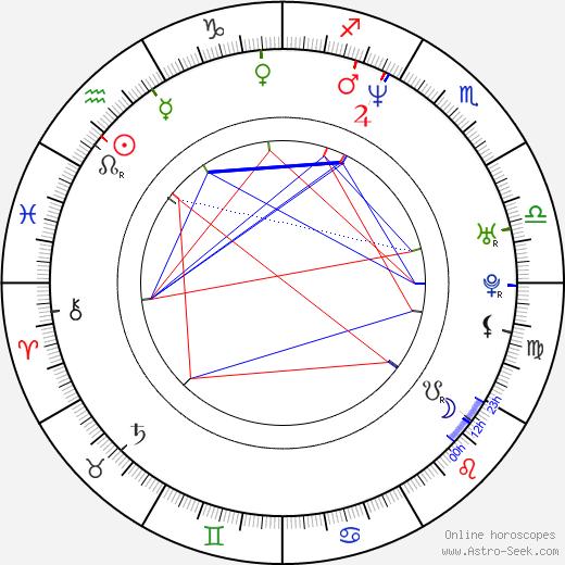 Michael Dietz birth chart, Michael Dietz astro natal horoscope, astrology
