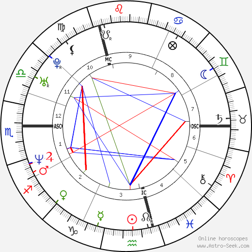 Michel Breistroff день рождения гороскоп, Michel Breistroff Натальная карта онлайн