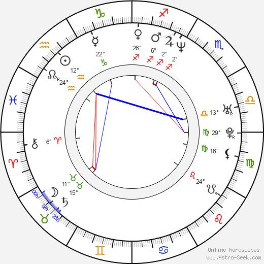Michelle Gayle birth chart, biography, wikipedia 2019, 2020