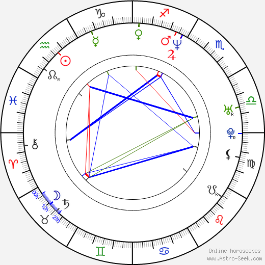 Michelle Gayle birth chart, Michelle Gayle astro natal horoscope, astrology