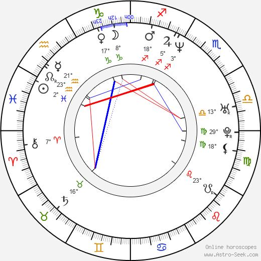 Nito Larioza birth chart, biography, wikipedia 2020, 2021