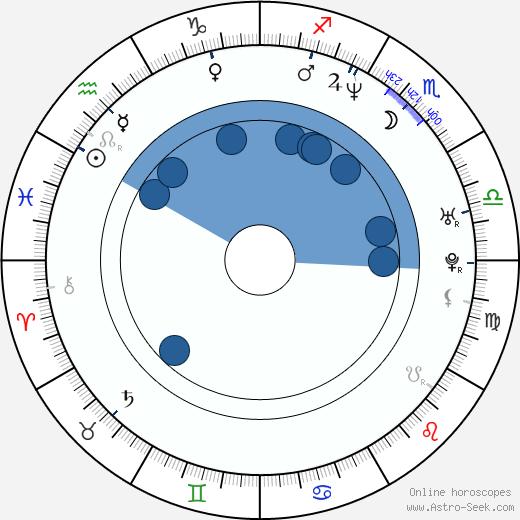 Paul Danner wikipedia, horoscope, astrology, instagram