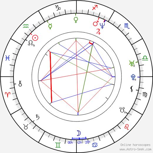 Peter Tchernyshev birth chart, Peter Tchernyshev astro natal horoscope, astrology