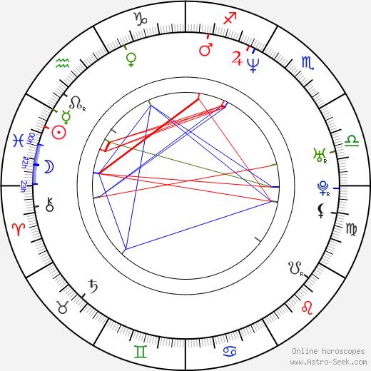 Rafal Olbrychski birth chart, Rafal Olbrychski astro natal horoscope, astrology
