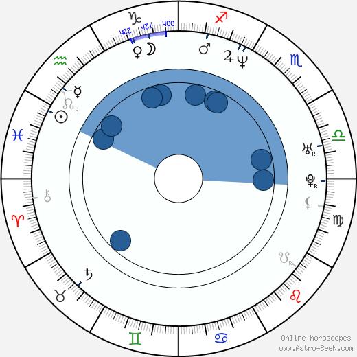 Randy Blythe wikipedia, horoscope, astrology, instagram