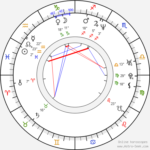 Randy Blythe birth chart, biography, wikipedia 2020, 2021