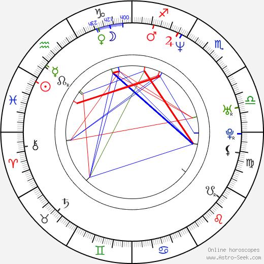 Randy Blythe birth chart, Randy Blythe astro natal horoscope, astrology