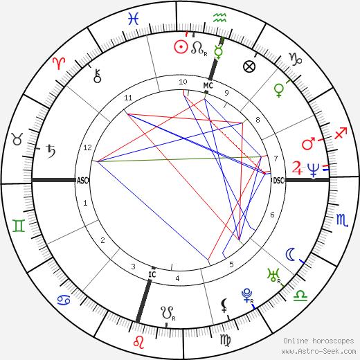 Рене О'Коннор Reneé O'Connor день рождения гороскоп, Reneé O'Connor Натальная карта онлайн