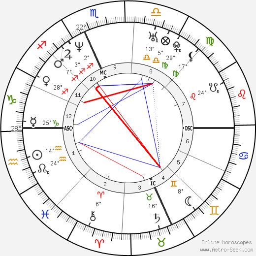 Rob Corddry birth chart, biography, wikipedia 2018, 2019
