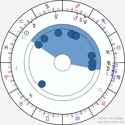 Ryan Conner wikipedia, horoscope, astrology, instagram