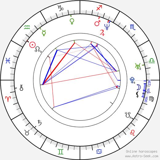 Ryan Conner birth chart, Ryan Conner astro natal horoscope, astrology