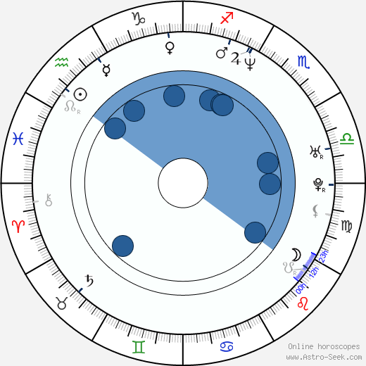 Sascha Knopf wikipedia, horoscope, astrology, instagram