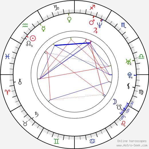 Sascha Knopf astro natal birth chart, Sascha Knopf horoscope, astrology