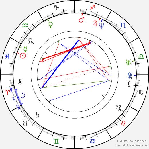 Sat Bains tema natale, oroscopo, Sat Bains oroscopi gratuiti, astrologia
