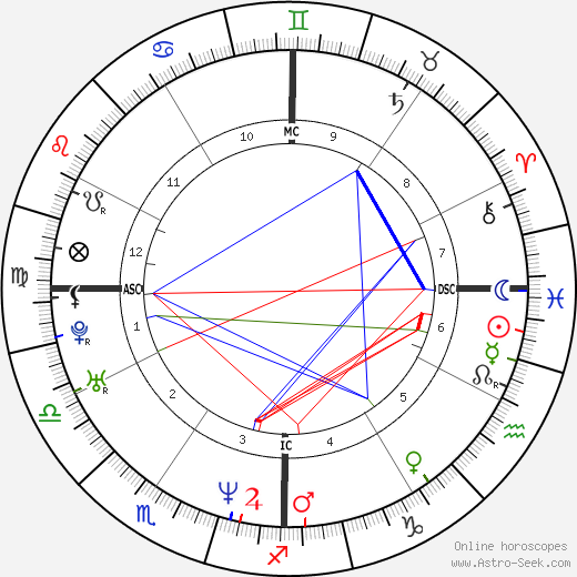 Sean Astin astro natal birth chart, Sean Astin horoscope, astrology