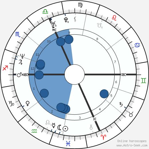 Sophie Prefaut wikipedia, horoscope, astrology, instagram