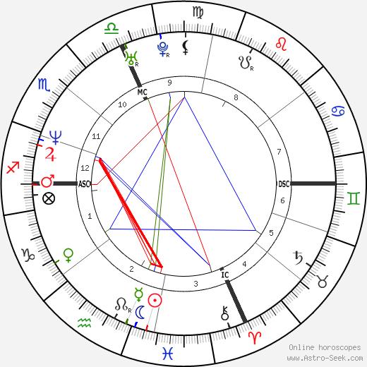 Sophie Prefaut день рождения гороскоп, Sophie Prefaut Натальная карта онлайн
