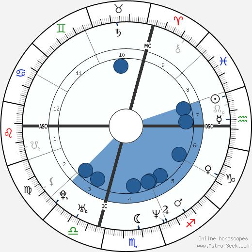 Sylvain Guillot wikipedia, horoscope, astrology, instagram