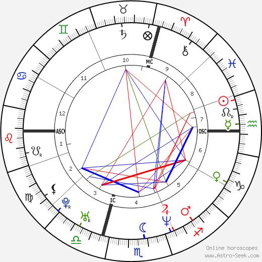 Sylvain Guillot день рождения гороскоп, Sylvain Guillot Натальная карта онлайн