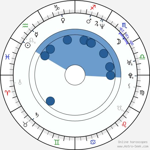 Tatiana von Furstenberg wikipedia, horoscope, astrology, instagram