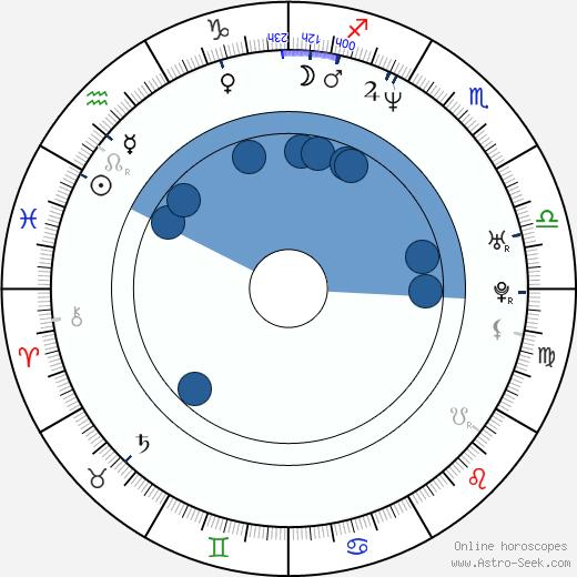 Theresa Hübchen wikipedia, horoscope, astrology, instagram