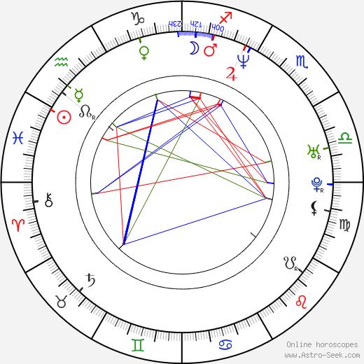 Theresa Hübchen birth chart, Theresa Hübchen astro natal horoscope, astrology