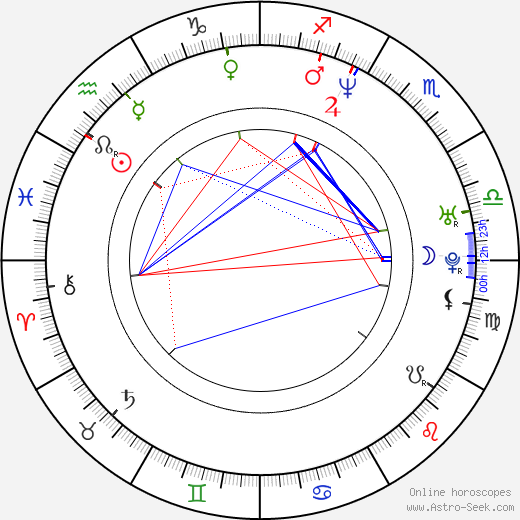 Todd Kauffman birth chart, Todd Kauffman astro natal horoscope, astrology