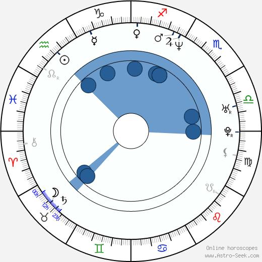 Victoria Góngora wikipedia, horoscope, astrology, instagram
