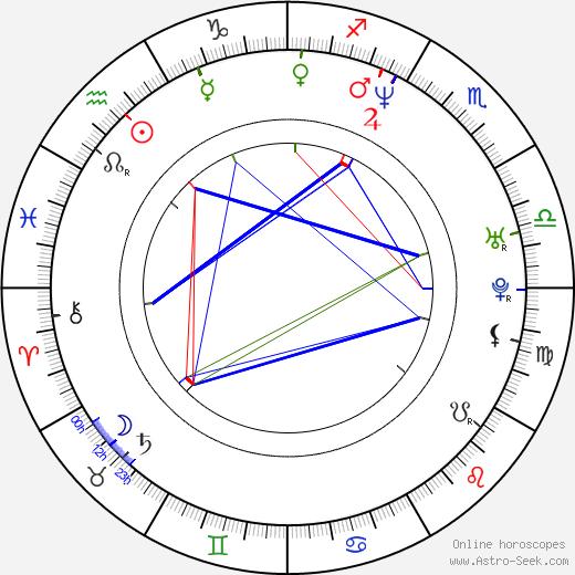 Victoria Góngora birth chart, Victoria Góngora astro natal horoscope, astrology