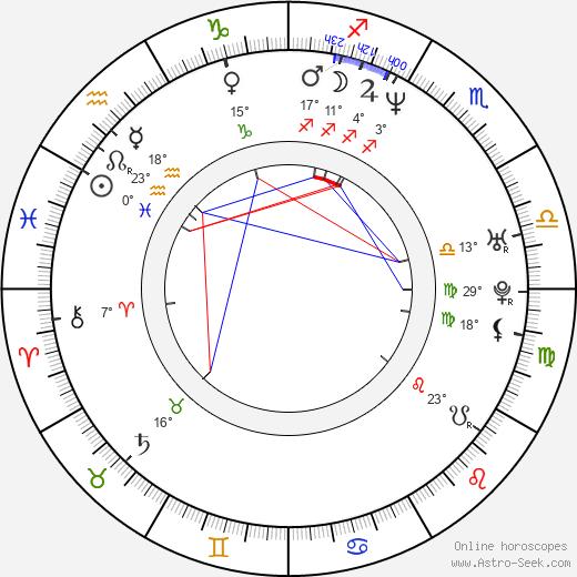 Viktor Brand birth chart, biography, wikipedia 2020, 2021