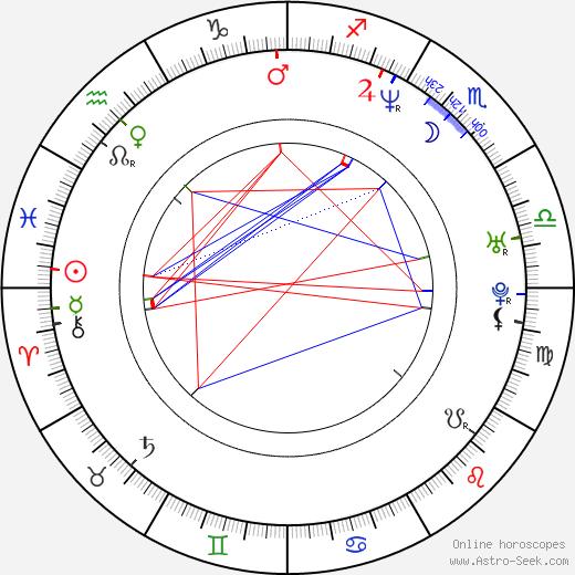 Alan Tudyk birth chart, Alan Tudyk astro natal horoscope, astrology
