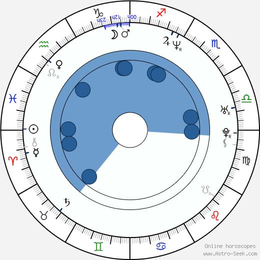 Alexander Chaplin wikipedia, horoscope, astrology, instagram