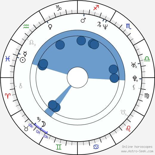 Amber Smith wikipedia, horoscope, astrology, instagram