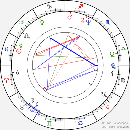 Amber Smith astro natal birth chart, Amber Smith horoscope, astrology