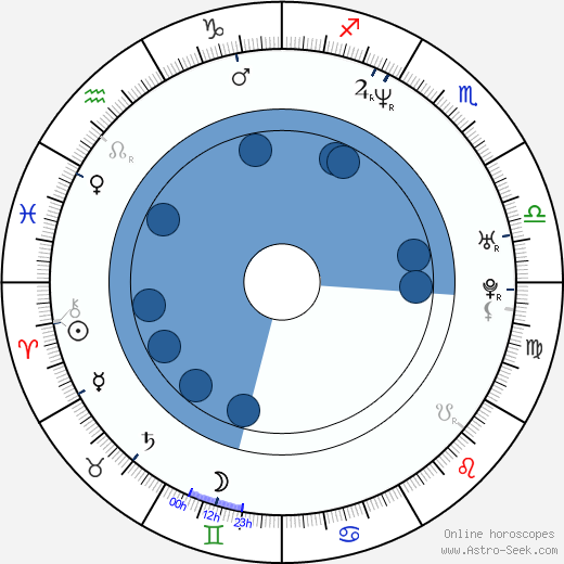 Barry Dignam wikipedia, horoscope, astrology, instagram