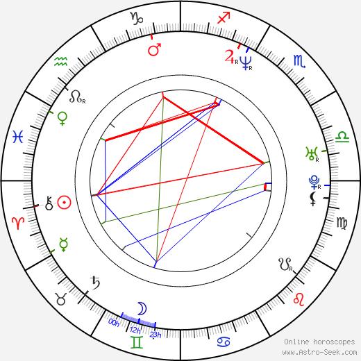 Barry Dignam tema natale, oroscopo, Barry Dignam oroscopi gratuiti, astrologia